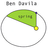 Play & Download Spring by Ben Davila | Napster