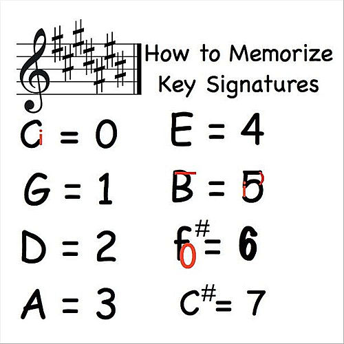 Play & Download Music Lesson (How to Memorize Key Signatures) [Major Scale - Sharps] by Kathy Troxel | Napster