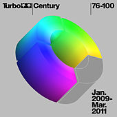 Turbo Century IV by Various Artists